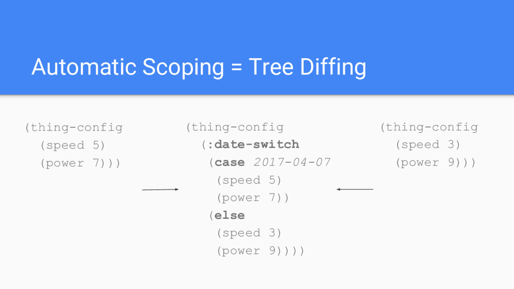 Automatic Scoping = Tree Diffing (thing-config ...