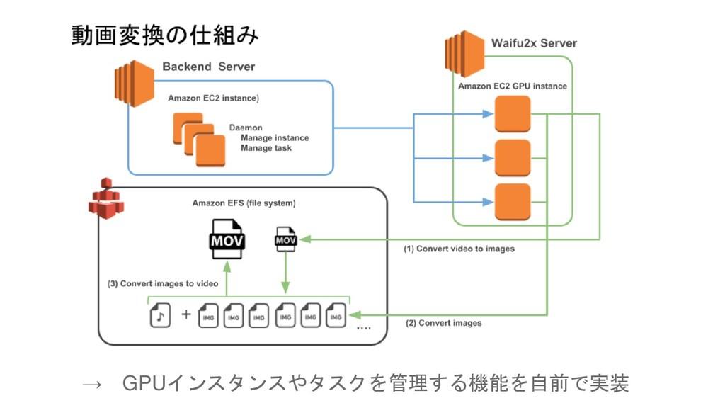 → GPUインスタンスやタスクを管理する機能を自前で実装