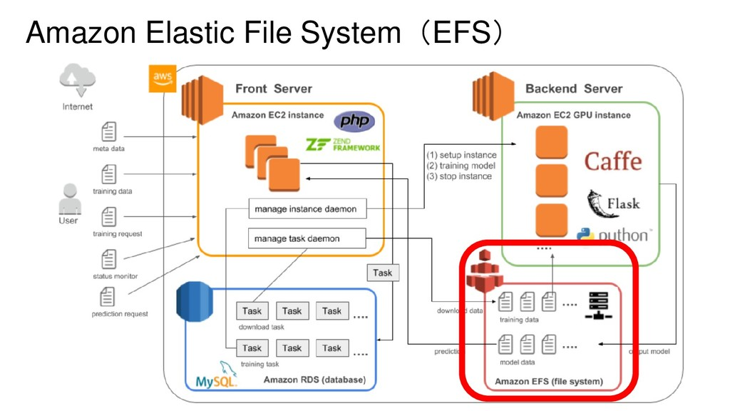 Amazon Elastic File System(EFS)