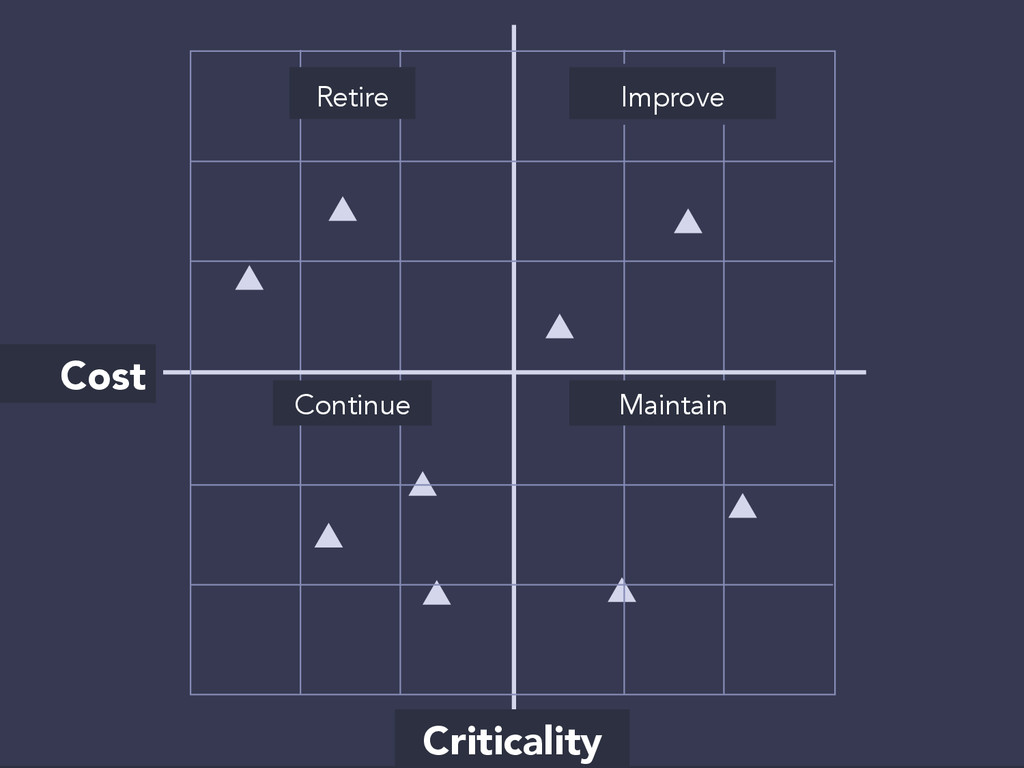 Criticality Cost Retire Continue Maintain As-is...