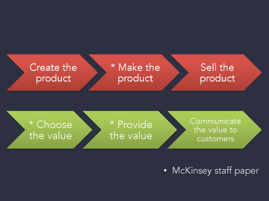 Create the product * Make the product Sell the ...