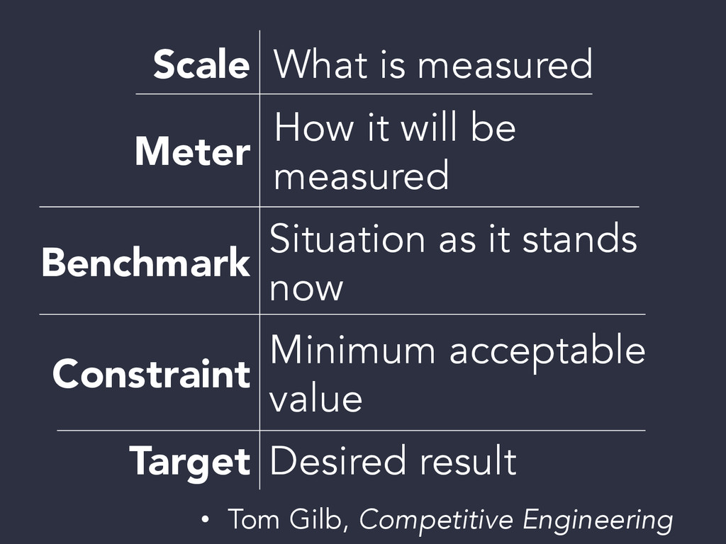 What is measured  How it will be measured  ...