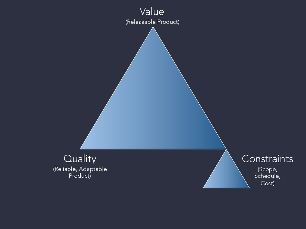 Value (Releasable Product) Quality (R...