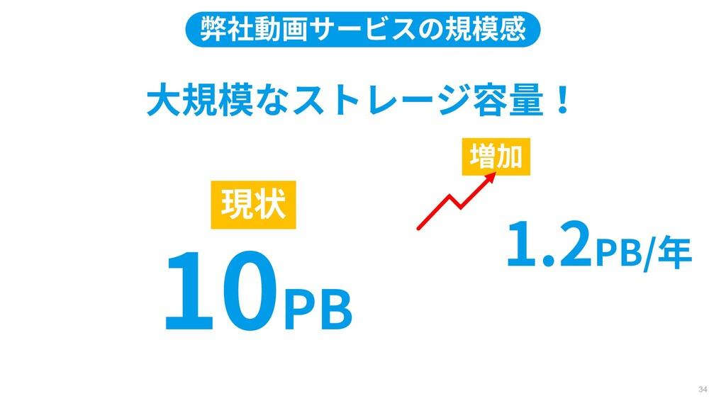 大規模なストレージ容量! 増加 現状 10PB 1.2PB/年 弊社動画サービスの規模感 34