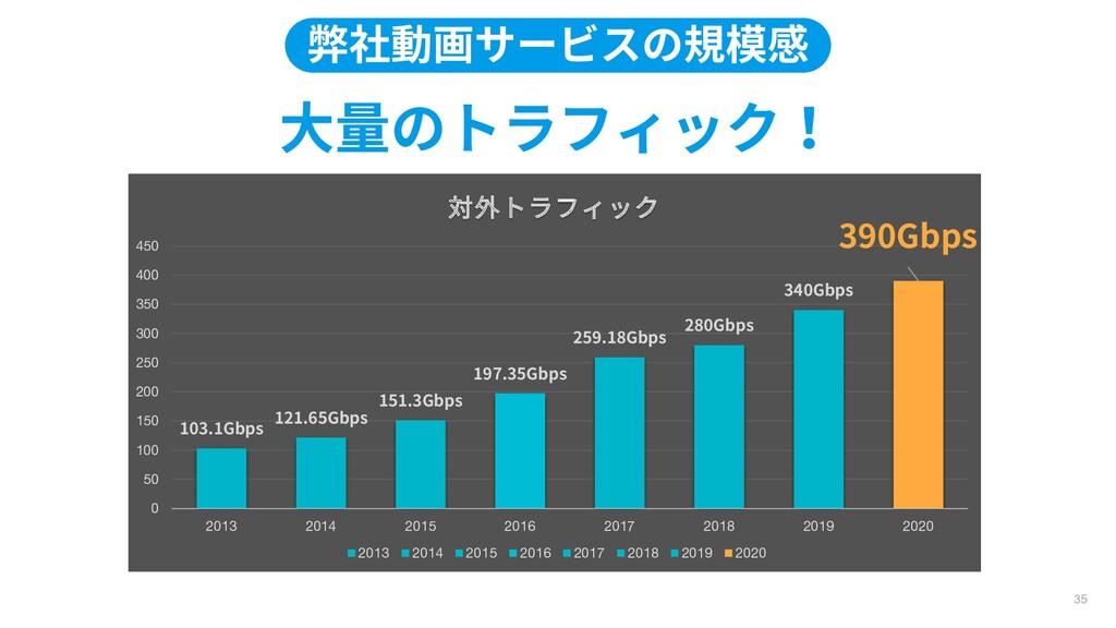 大量のトラフィック! 弊社動画サービスの規模感 35 103.1Gbps 121.65Gbps...