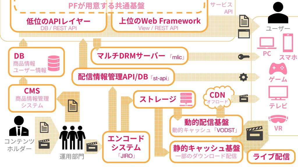 42 42 42 コンテンツ ホルダー DB 商品情報 ユーザー情報 低位のAPIレイヤー D...