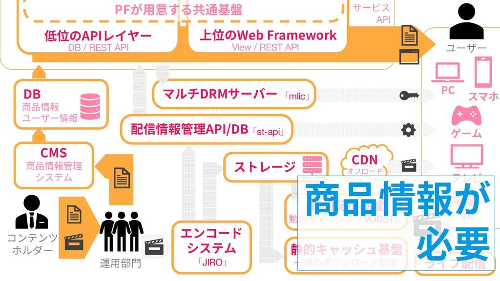 44 44 コンテンツ ホルダー DB 商品情報 ユーザー情報 低位のAPIレイヤー DB /...
