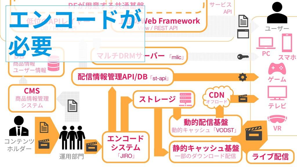 45 45 コンテンツ ホルダー DB 商品情報 ユーザー情報 低位のAPIレイヤー DB /...