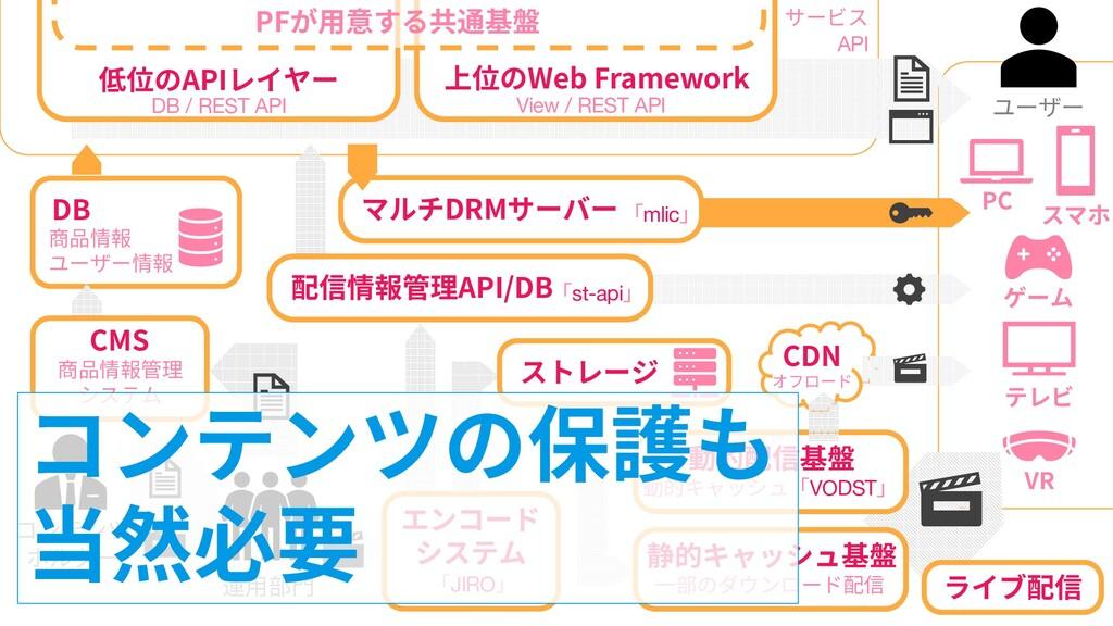 46 46 コンテンツ ホルダー DB 商品情報 ユーザー情報 低位のAPIレイヤー DB /...