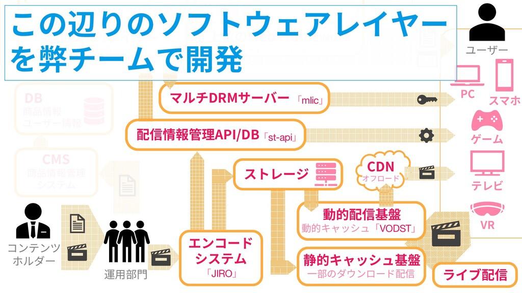 47 47 コンテンツ ホルダー DB 商品情報 ユーザー情報 低位のAPIレイヤー DB /...