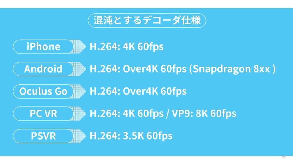 58 混沌とするデコーダ仕様 iPhone H.264: 4K 60fps Android H...