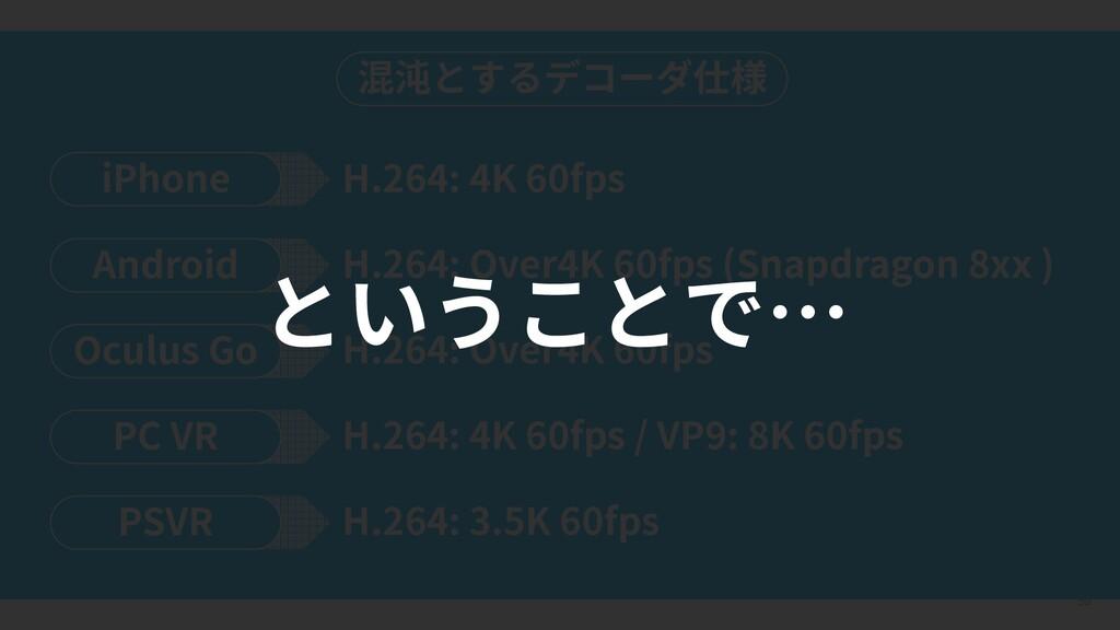 59 混沌とするデコーダ仕様 iPhone H.264: 4K 60fps Android H...