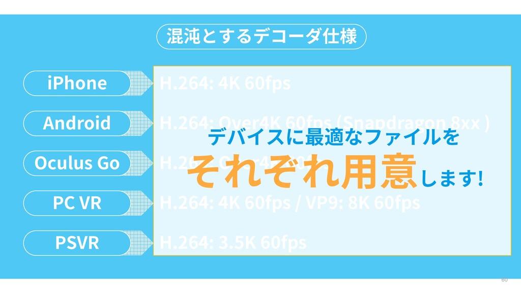 60 混沌とするデコーダ仕様 iPhone H.264: 4K 60fps Android H...