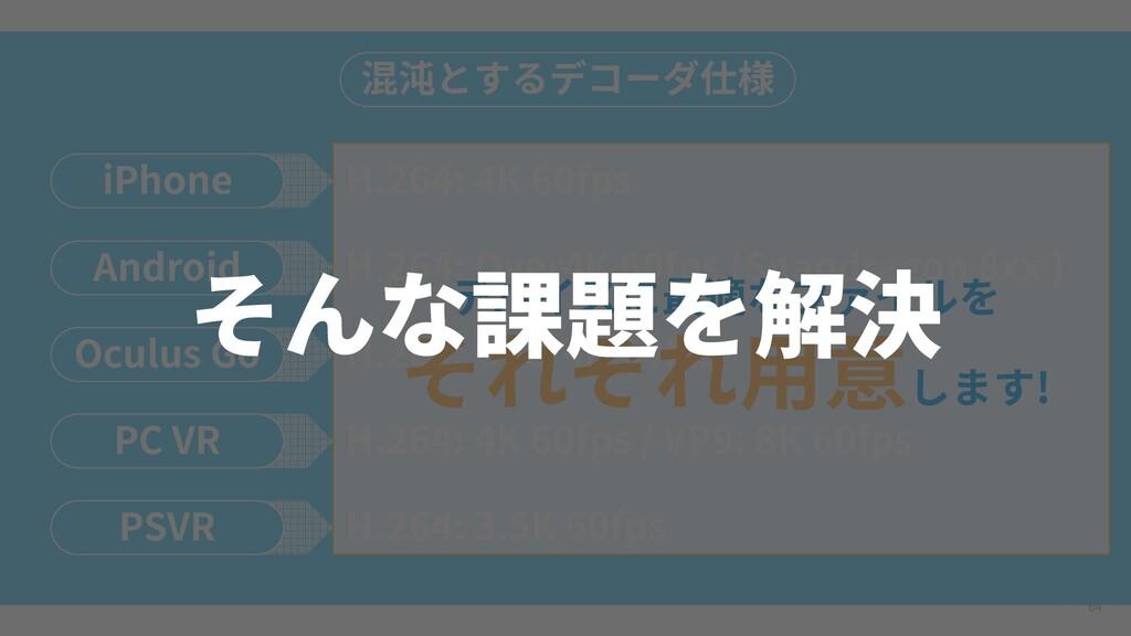 64 混沌とするデコーダ仕様 iPhone H.264: 4K 60fps Android H...