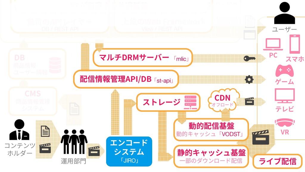 65 65 コンテンツ ホルダー DB 商品情報 ユーザー情報 低位のAPIレイヤー DB /...