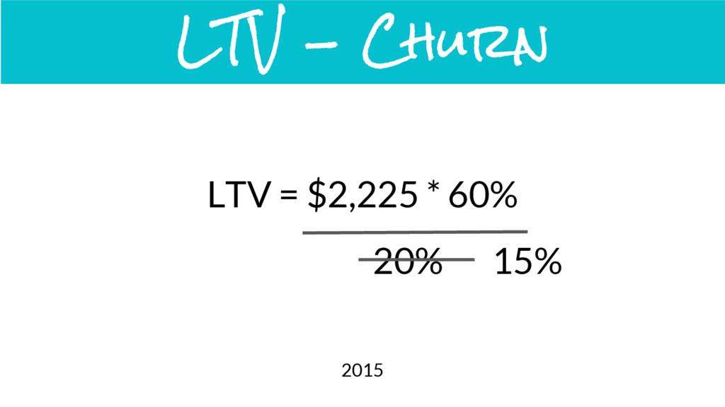 LTV = $2,225 * 60% LTV - Churn 20% 2015 15%