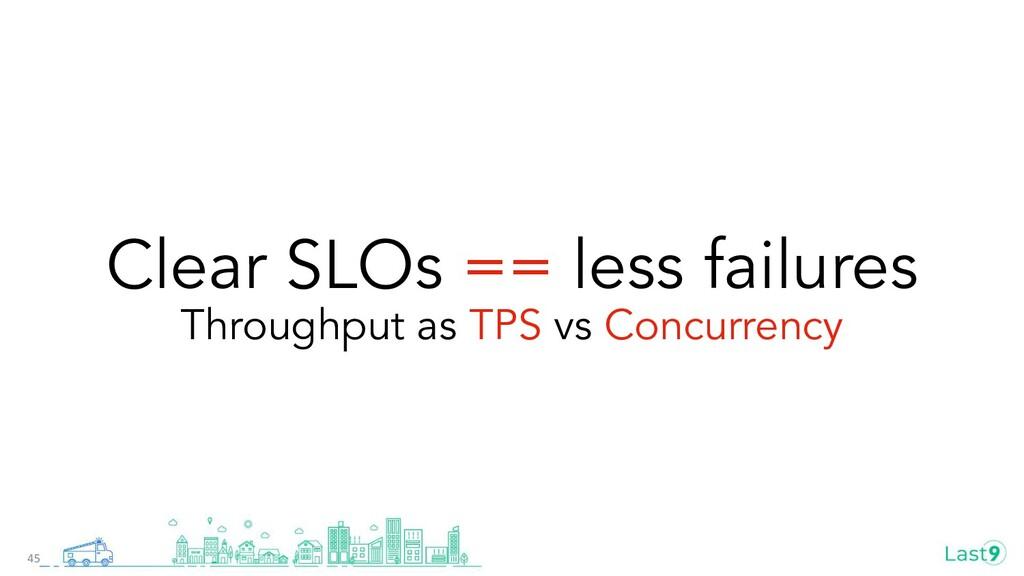 Clear SLOs == less failures Throughput as TPS v...