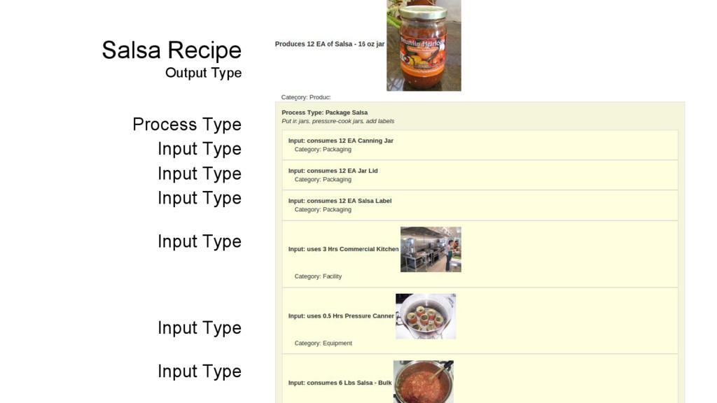 Salsa Recipe Output Type Process Type Input Typ...