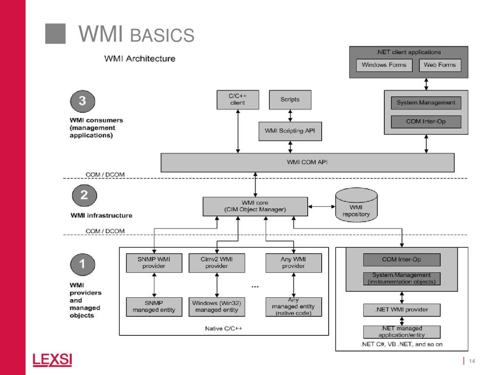 14 WMI BASICS