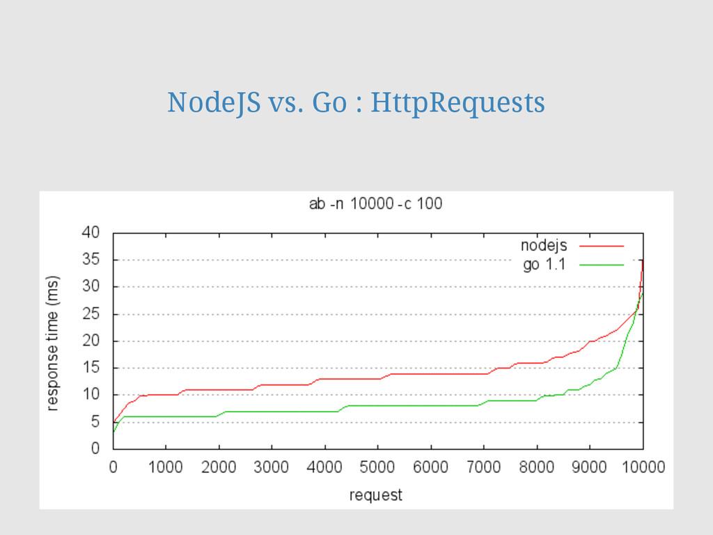 NodeJS vs. Go : HttpRequests