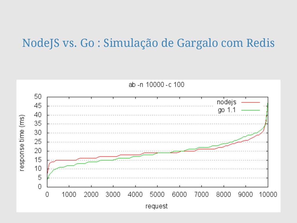 NodeJS vs. Go : Simulação de Gargalo com Redis