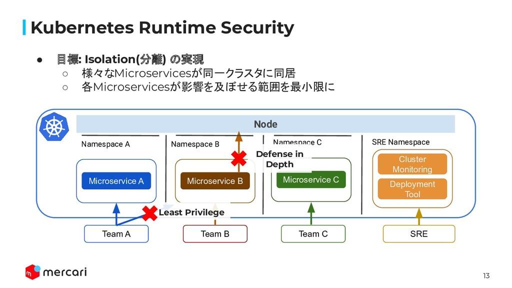 13 Node Kubernetes Runtime Security ● 目標: Isola...