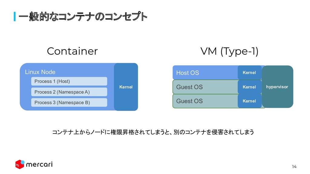 14 一般的なコンテナのコンセプト Guest OS Linux Node Process 1...
