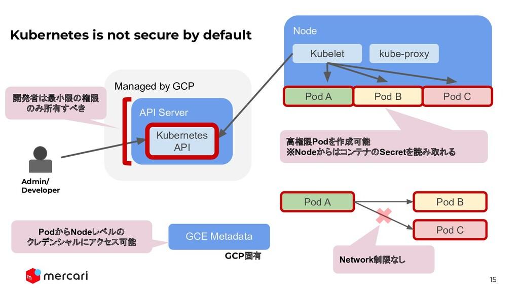 15 Managed by GCP API Server Node Kubelet kube-...