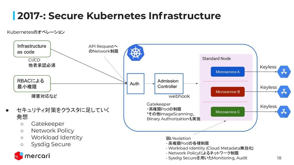 18 2017-: Secure Kubernetes Infrastructure RBAC...