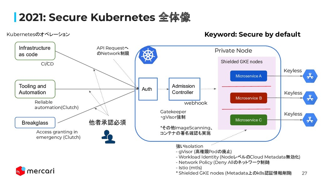 27 2021: Secure Kubernetes 全体像 Tooling and Auto...