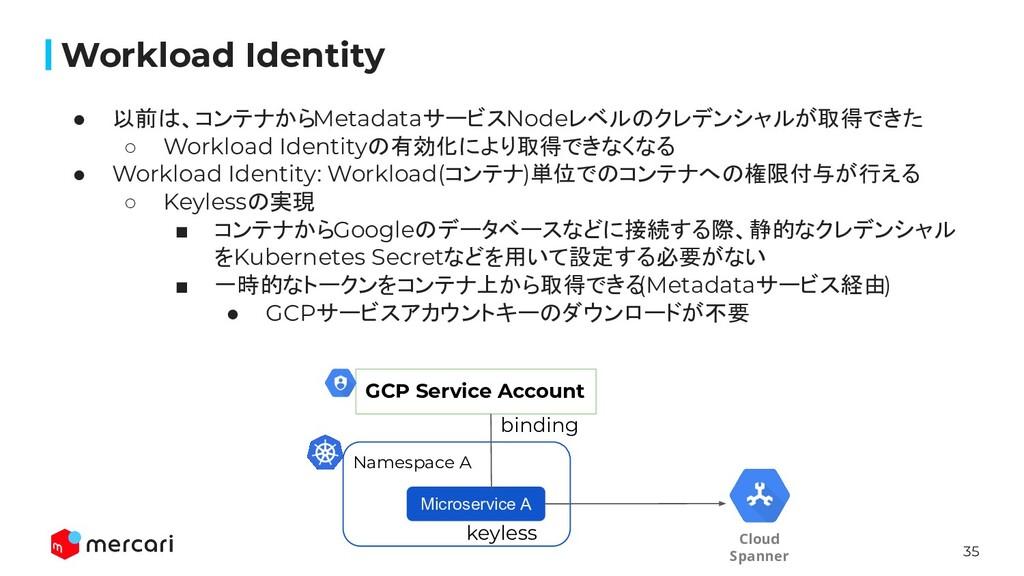 35 Workload Identity ● 以前は、コンテナからMetadataサービスNo...