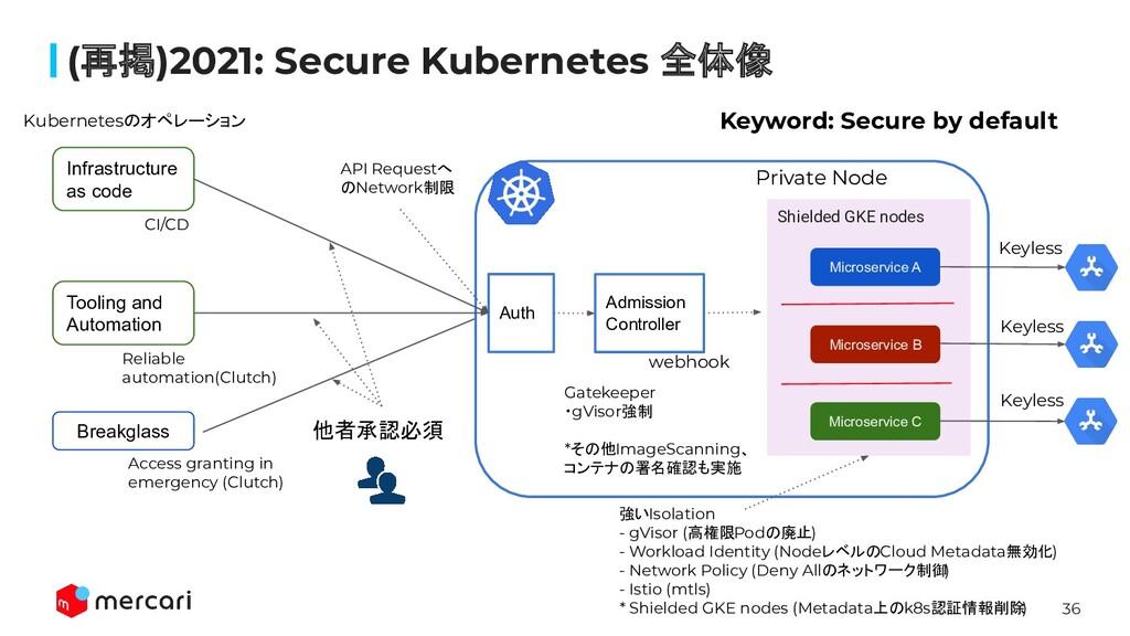 36 (再掲)2021: Secure Kubernetes 全体像 Tooling and ...