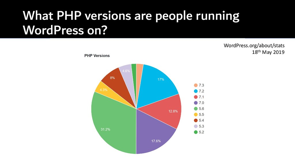 What PHP versions are people running WordPress ...