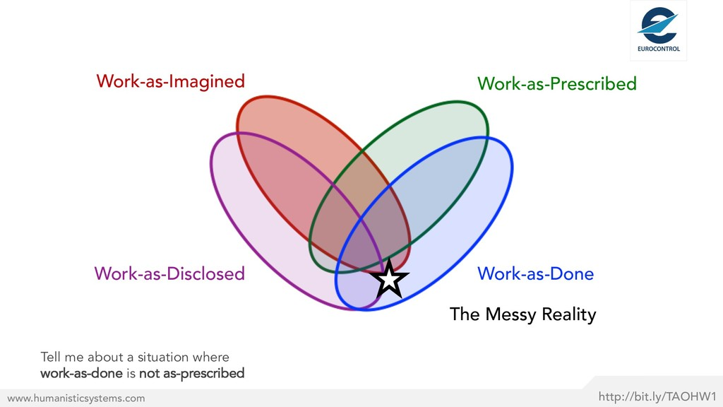 The Messy Reality http://bit.ly/TAOHW1 www.huma...