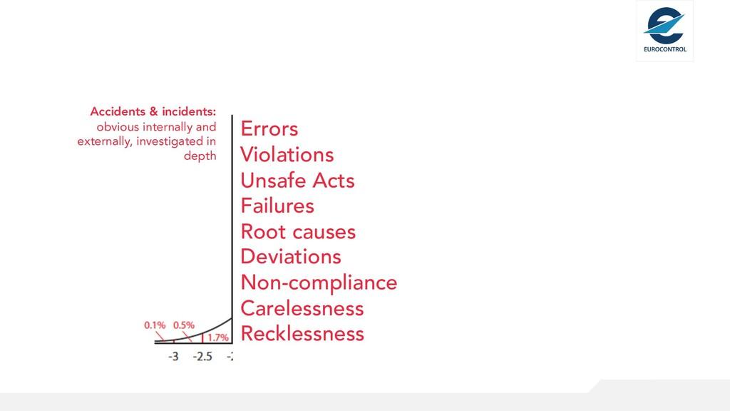 Errors Violations Unsafe Acts Failures Root cau...