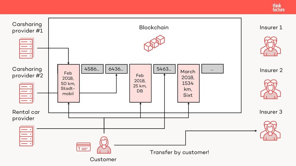 Carsharing provider #1 Insurer 1 Blockchain Cus...