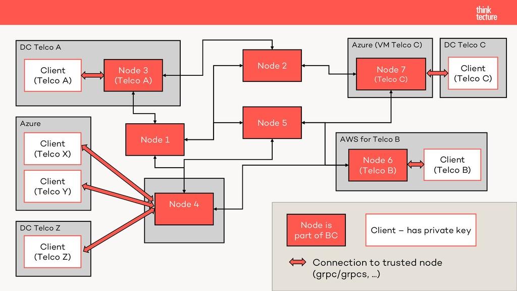 AWS for Telco B DC Telco Z Azure Azure (VM Telc...