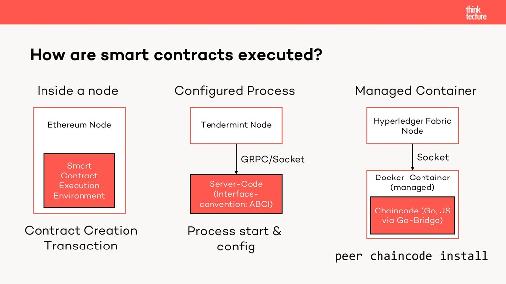 Docker-Container (managed) How are smart contra...