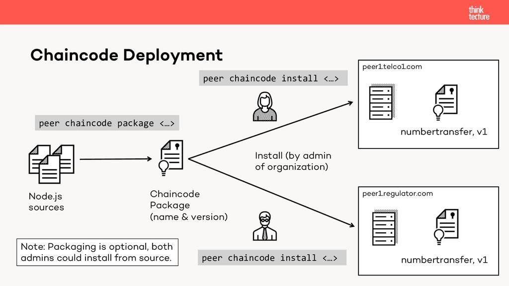 Chaincode Deployment peer1.telco1.com peer1.reg...