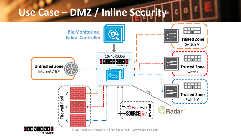 Use Case – DMZ / Inline Security © 2017 Edgecor...