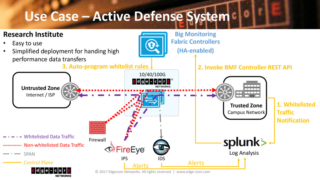 Use Case – Active Defense System © 2017 Edgecor...