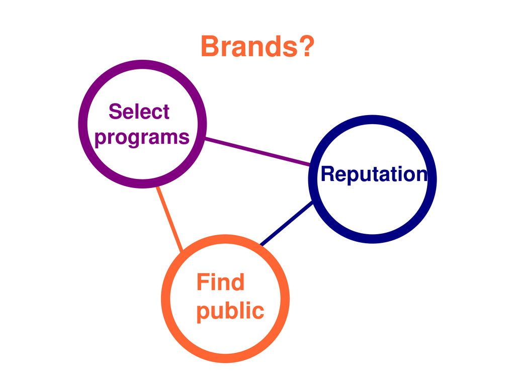 Brands? Select programs Reputation Find public
