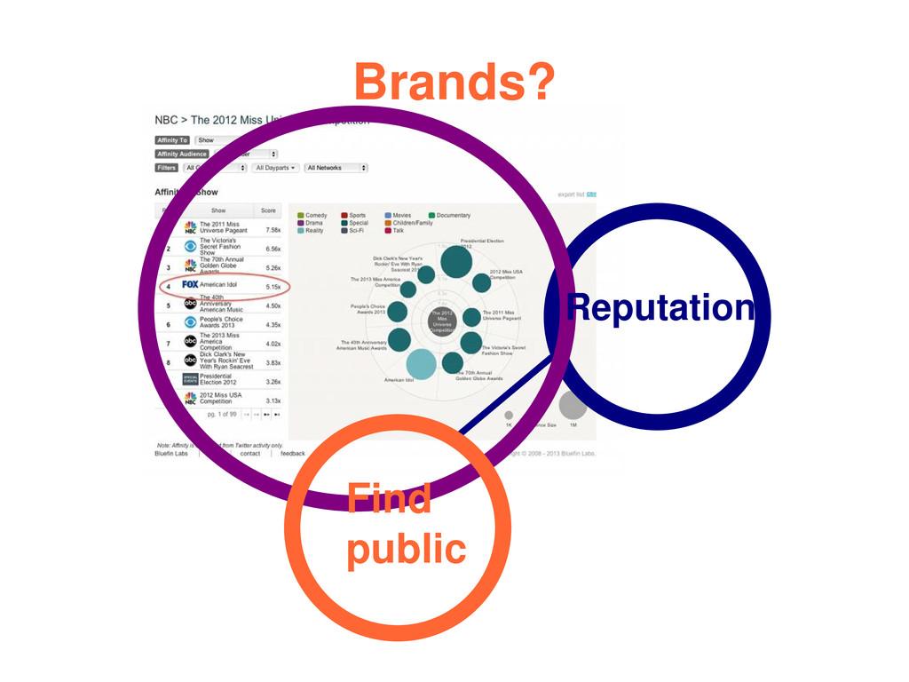 Reputation Find public Brands?