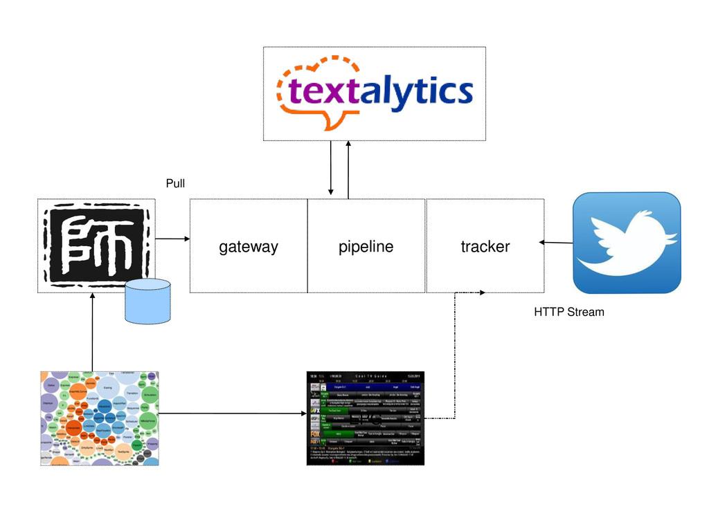tracker gateway HTTP Stream pipeline Pull EPG