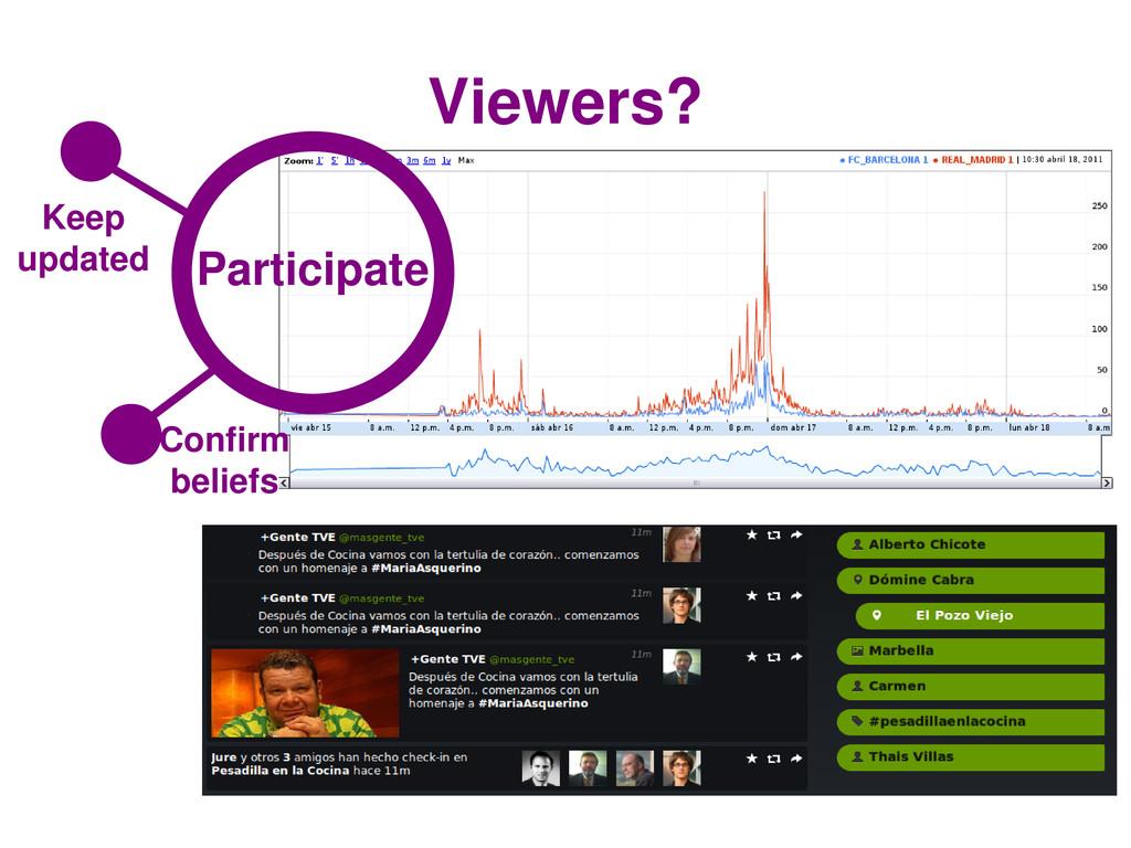 Viewers? Participate Influence Confirm beliefs ...