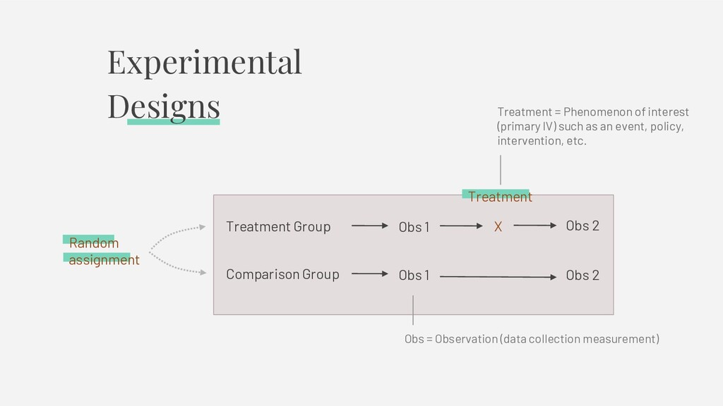 Experimental Designs Treatment Treatment Group ...