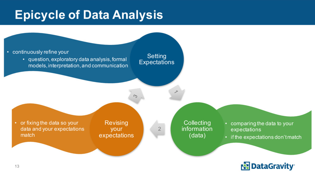 13 Epicycle of Data Analysis Setting Expectatio...