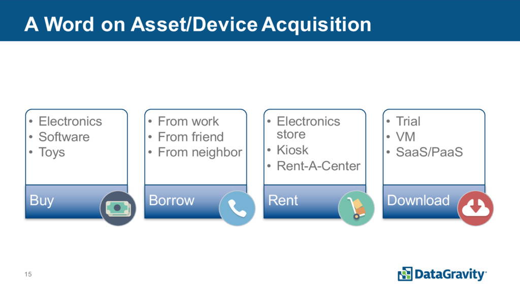 15 A Word on Asset/Device Acquisition • Electro...