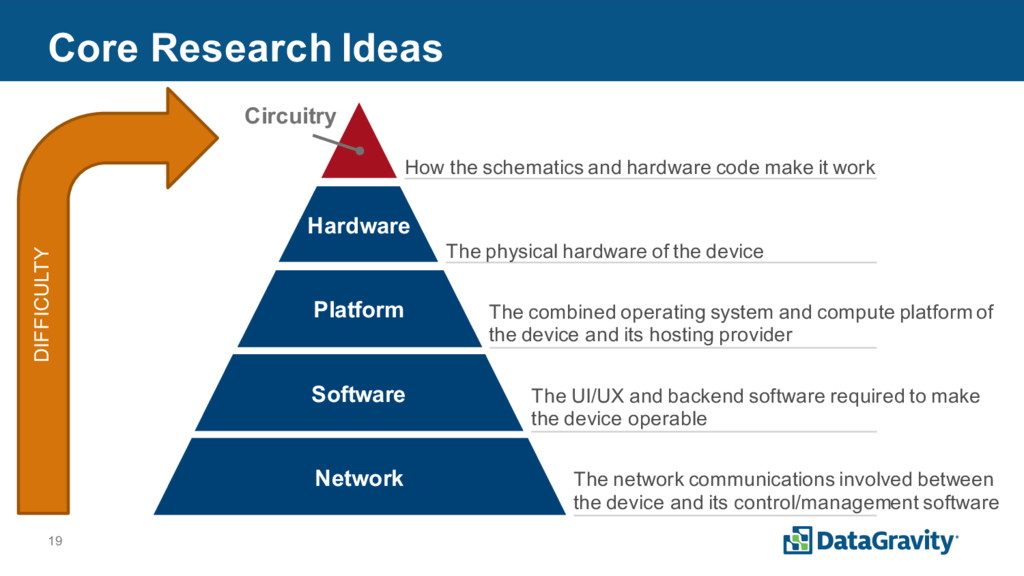 19 Core Research Ideas Network Platform Softwar...