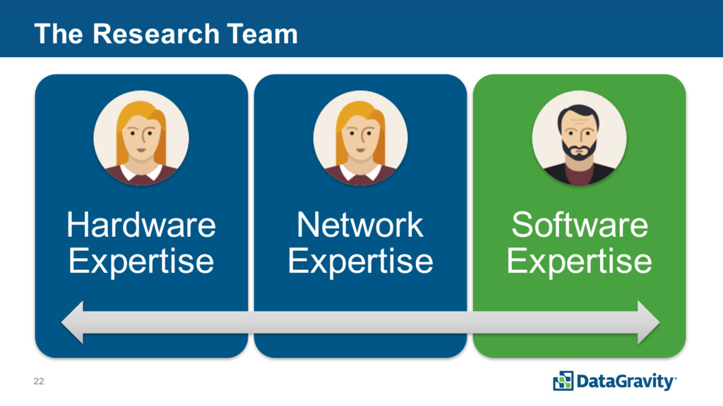 22 The Research Team Hardware Expertise Network...